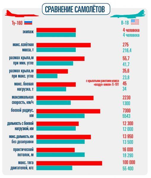 Инфографика: Ирина Литовкина.