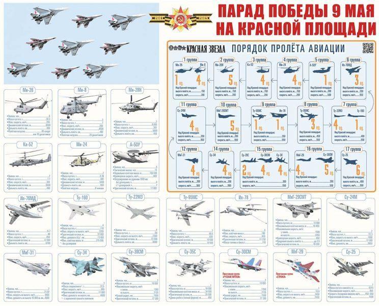 Порядок пролёта авиации на параде Победы в Москве